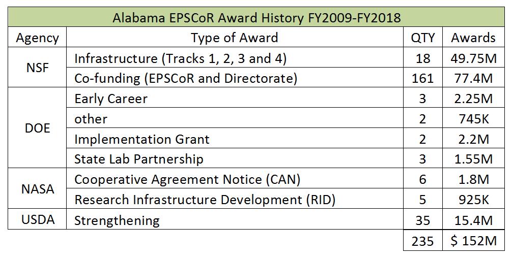 Federal Grants | Alabama Established Program to Stimulate